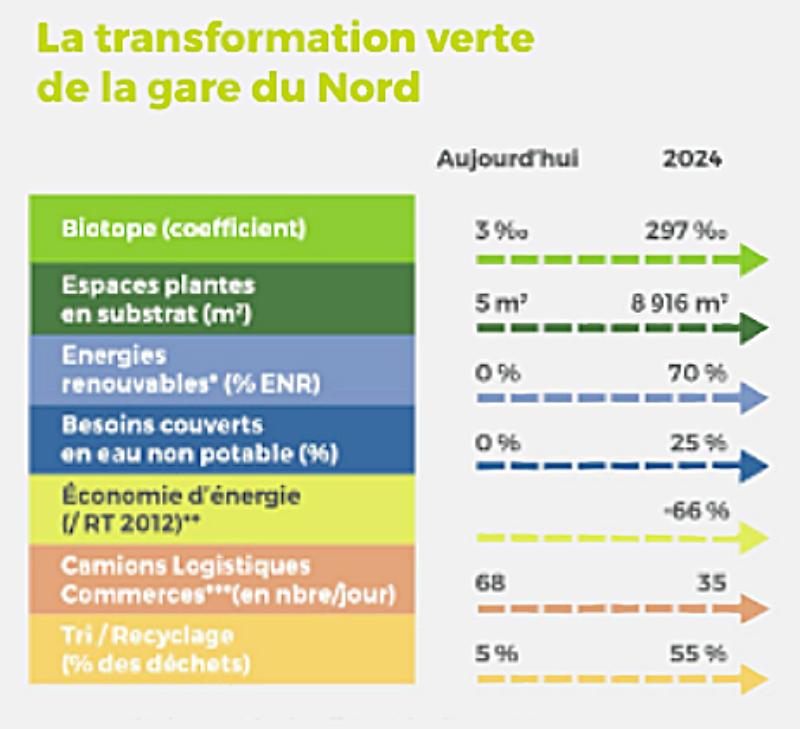 Gare-du-Nord-2024-Travaux-Écologie-écnomie-verte-pourcentage